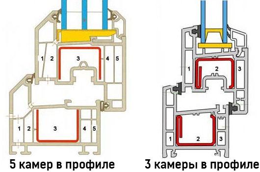 Воздушные камеры в оконном профиле пластикового окна